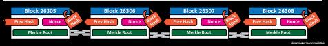Anatomy of a chain (non-full node)