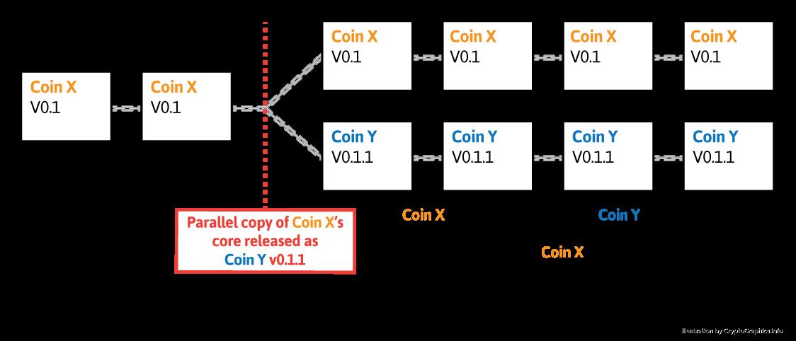 Blockchain Hard Fork