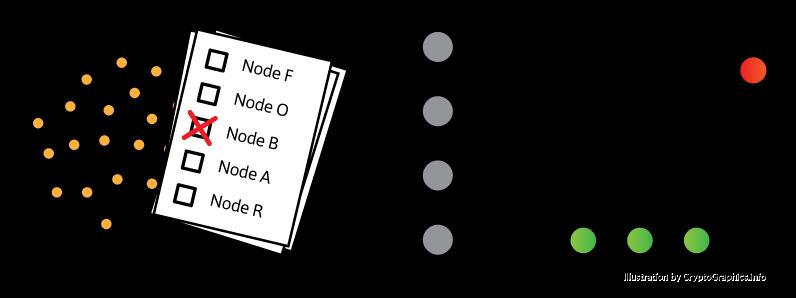 dBFT: consensus nodes